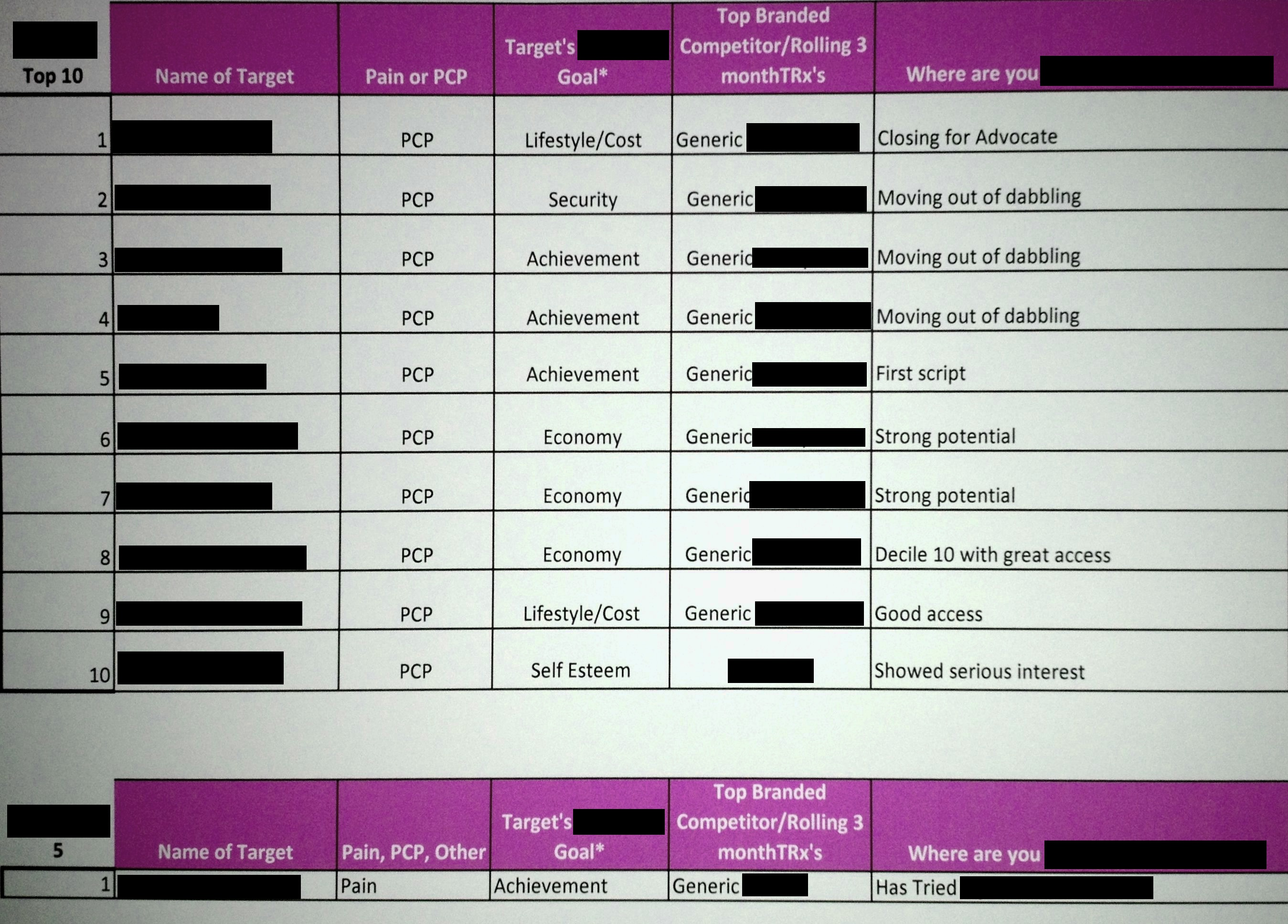 how drug reps size up doctors authentic medicine drug rep sheet
