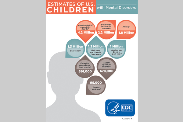 1 in 5 Children with Mental Disorder?  Please.